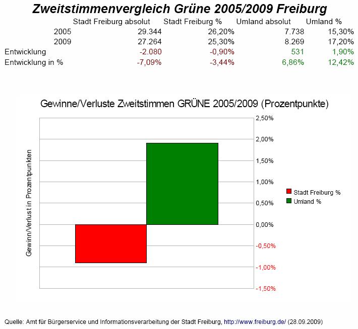 Zweitstimmenvergleich Grüne Freiburg BTW 2005/2009